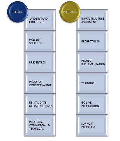 project-methodology